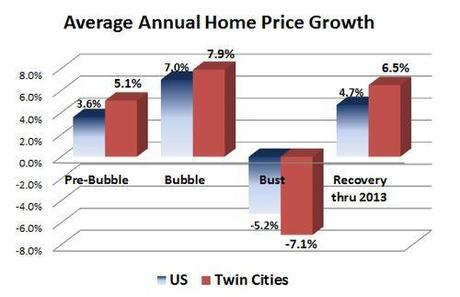 Annual price growth