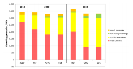 Electricity Generation in the EU27 from 2010-2030
