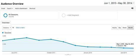 Analytics Huge Drop On Traffic