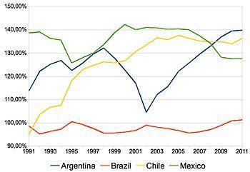 English: GDP PPP per capita of Argentina, Braz...
