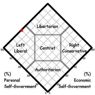 politics - Clint's Nolan Chart - 20020718 - sl...