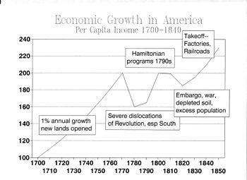 Chart of economic growth; from spreadsheet