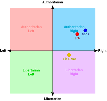 Ideology of the three main UK parties, as defi...