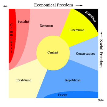 Political systems and ideologies paperblog diagram over ideological standpoints and the p publicscrutiny Image collections