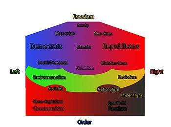 English: A political spectrum based upon known...