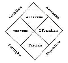 The figure shows a diagram of political ideologies