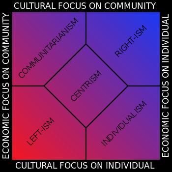 Generic multi-axis political spectrum chart.