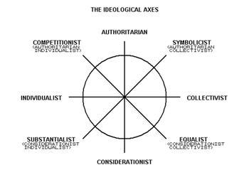 Accurate chart of ideologies and the relations...