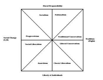 English: Political Spectrum Chart
