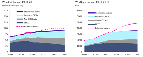 World oil and gas demand, 1990-2040.