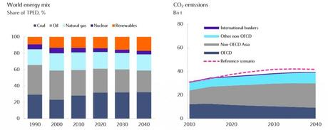 World energy mix, 1990-20140, and CO2 emissions, 2010-2040.
