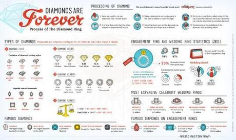 Diamonds Are Forever: Process of the Diamond Ring