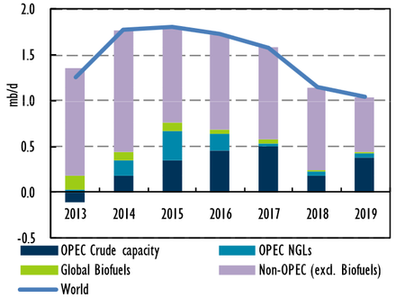 Global oil supply capacity growth, 2013-2019