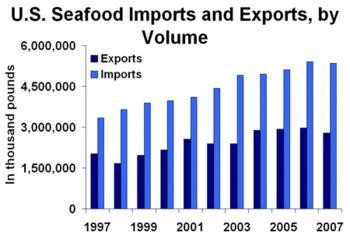 English: Graph of U.S. seafood imports and exp...