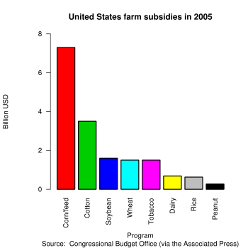 Agriculture subsidy, from a Congressional Budg...
