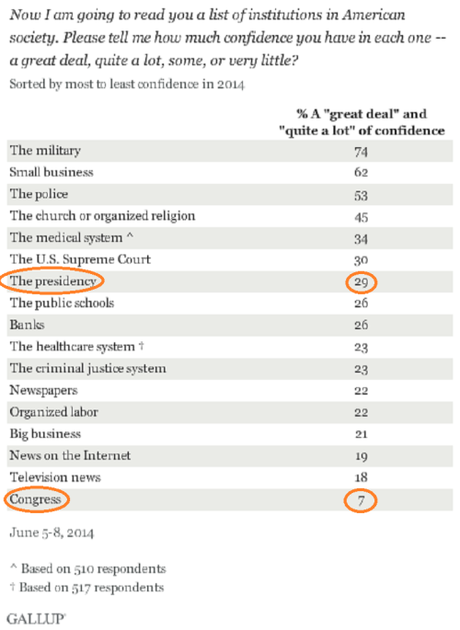 Gallup poll 7% confidence in Congress