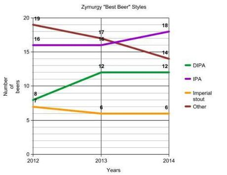 Zymurgy best beer-style-chart