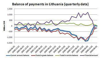 English: Balance of Payments in Lithuania, Qua...