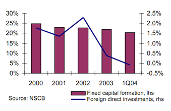 English: Fixed Capital Formation and FDI in th...