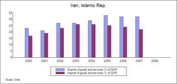 English: Balance of trade, Iran (2000-2007). H...