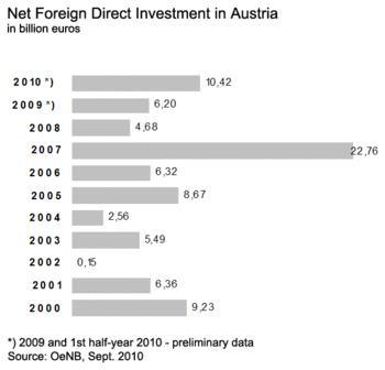 English: Net Foreign Direct Investment in Austria