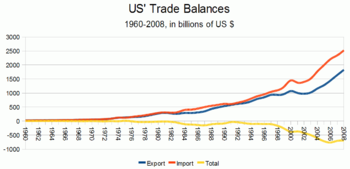 English: U.S. Trade in Goods and Services - Ba...
