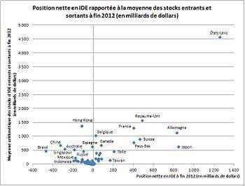 English: Net FDI position and average stocks o...