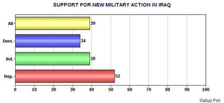 American Public Says No To Military Action in Iraq