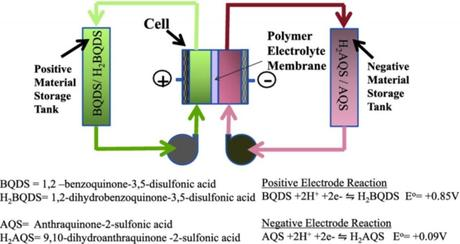 Schematic of aqueous organic redox flow battery