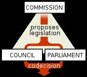 The legislative triangle of the European Union