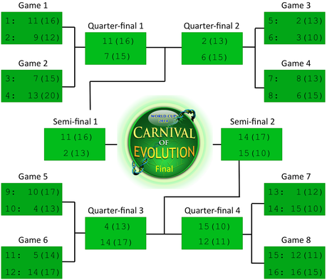 73rd Carnival of Evolution: World Cup Edition