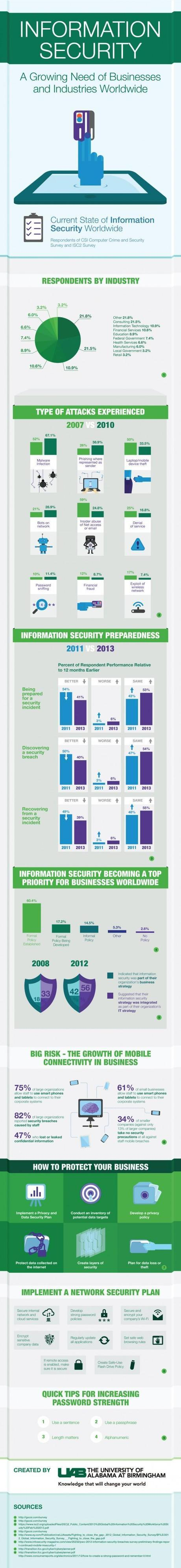 Information Security: A Growing Need of Businesses