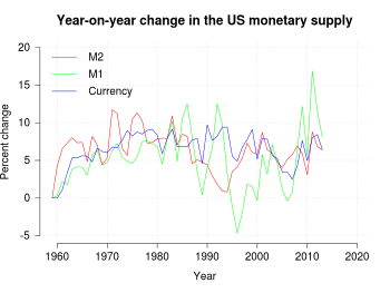 English: Changes in US Money supply based on F...