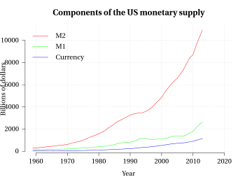 English: Components in the US Money supply bas...