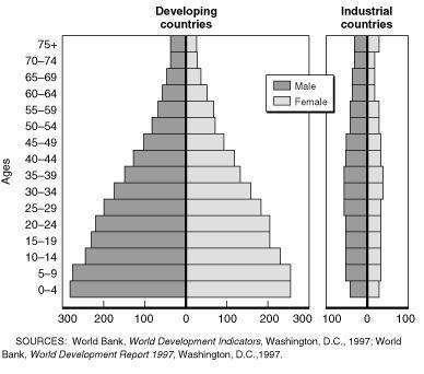 Generational In-balances