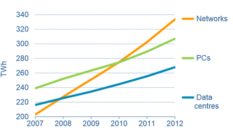 Electricity demand of networks, PCs and data centres