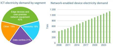 ICT electricity demand by segment
