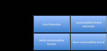 English: Sustainability brand development stra...