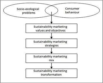 English: Sustainability Marketing follows six ...
