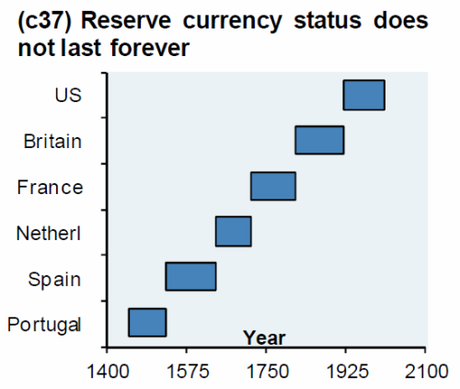 Reserve currency doesn't last forever.