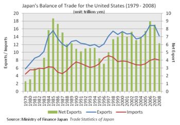 English: Japan's balance of trade for the US (...