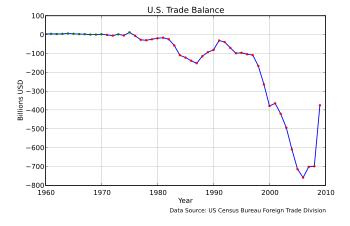 English: United States Balance of Trade, 1960–...