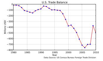 English: United States Balance of Trade, 1980–...
