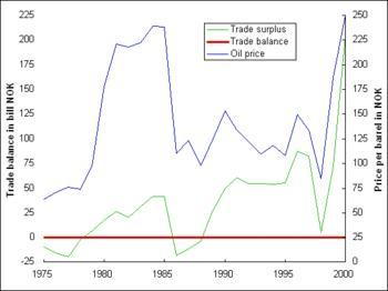 English: North Sea Oil Prices and Norway's Tra...