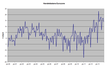 Graph of montly trade balance figures of the E...