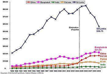English: Chart comparing major apparel exporti...