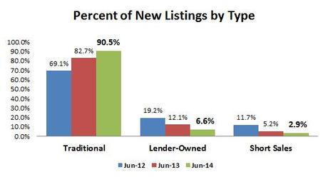 2014-06-new listings by type