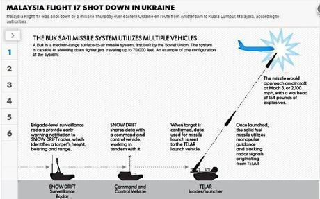 Buk weapons system [courtesy Google Images]