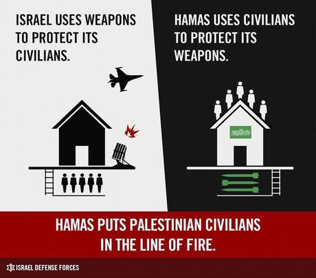 civilians hamas vs Israel