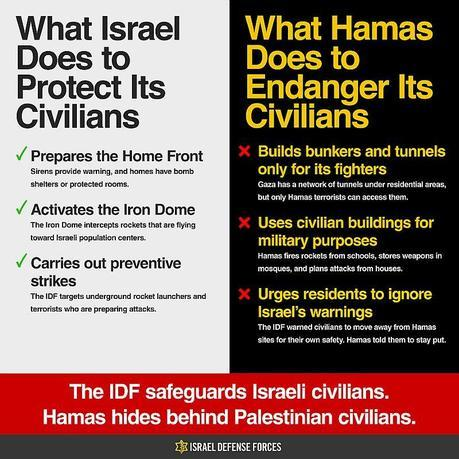 Safeguarding civils Israel vs Hamas